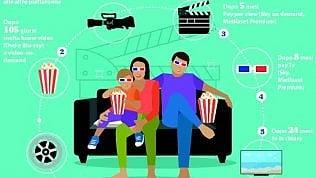 Film da subito in streamingcosì Hollywood sfida le sale