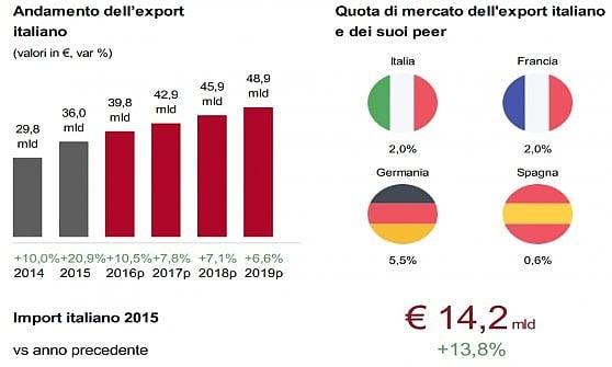 Gli affari italiani negli Usa valgono 40 miliardi: ecco perché Trump fa paura