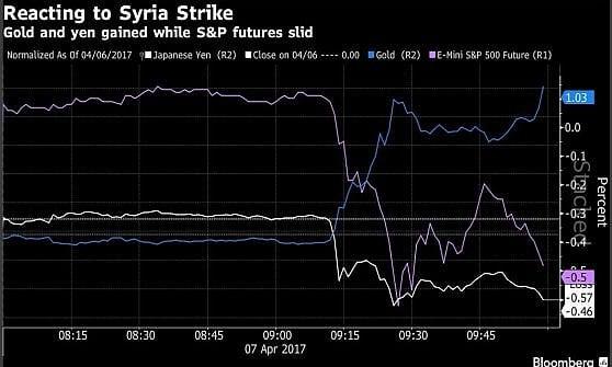 La Siria spaventa i mercati. Borse europee in calo