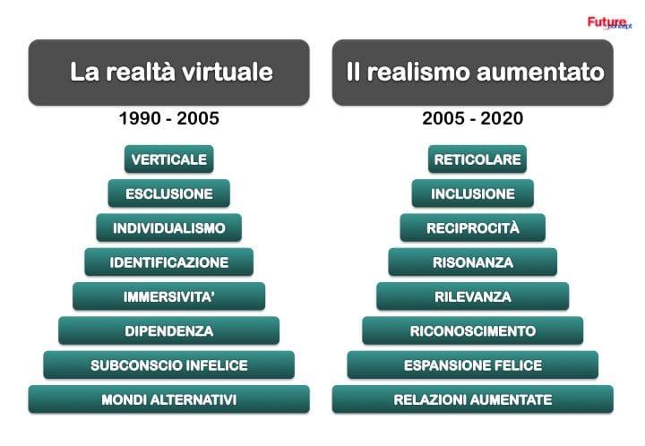 Piramide realta virtuale - realismo aumentato. Archivio Future Concept Lab