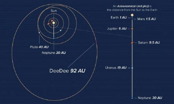 I segreti di DeeDee, l'aspirante pianeta nano ai confini del Sistema solare