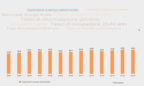 Istat: in Italia in 4,5 milioni in povertà assoluta. Pil pro capite: -24% sulla Germania