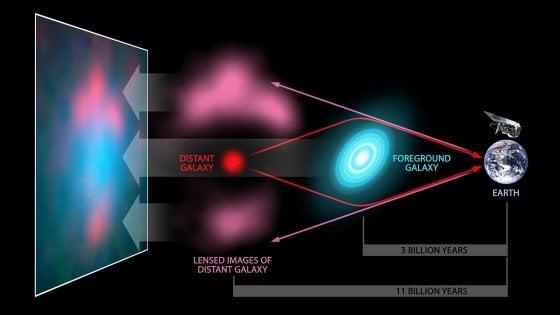 La prima 'immagine' della materia oscura: come un ponte che collega le galassie
