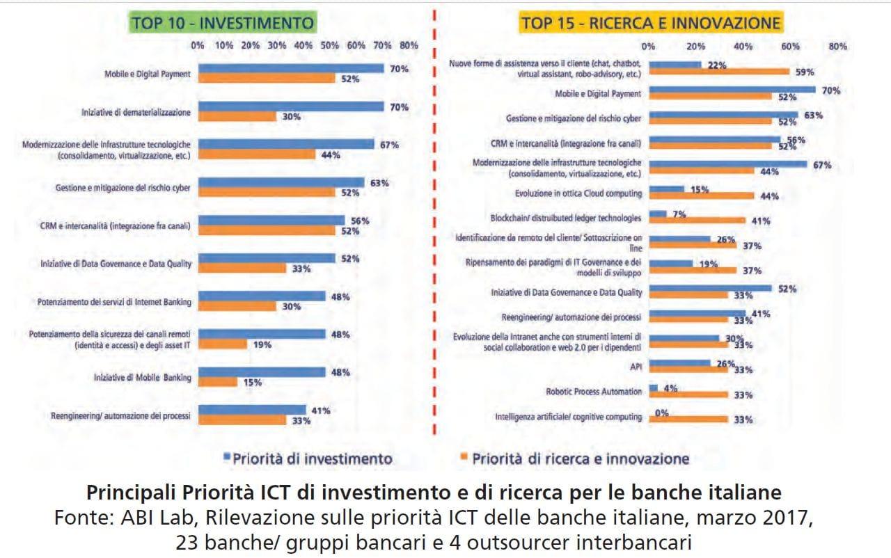 Banche, dall'e-payment alla sicurezza: sarà un 2017 hi-tech
