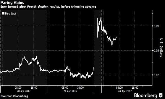 L'euro vede i massimi da cinque mesi dopo il voto in Francia. Borse Ue viste in netto rialzo