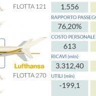 Alitalia e le altre: il confronto con Ryanair e Lufthansa