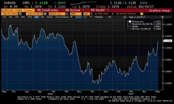 Effetto Trump sui mercati, Borse Ue in profondo rosso. Giù Wall Street e il dollaro
