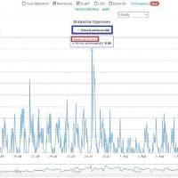 Test specializzazione medicina: i grafici delle ricerche sospette su Wikipedia