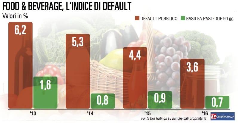 Export e ripresa dei consumi interni, Imprese del food con i conti a posto