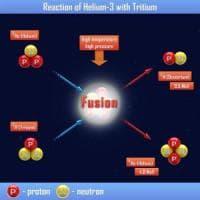 Fusione nucleare: cos'è e perché è difficile produrla