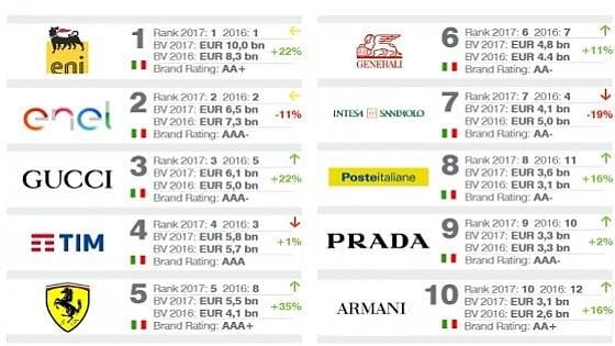Marchi italiani ferrari il pi forte ed eni quello che - Marche di cucine italiane ...