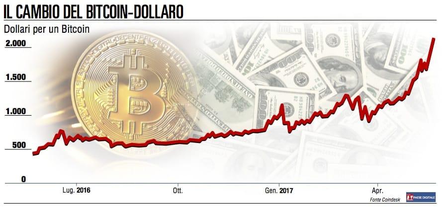 Bitcoin passa l'esame Wannacry e vola ai massimi storici