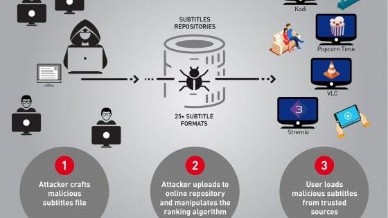 Scaricate film pirata? Attenti ai sottotitoli, sono a rischio virus