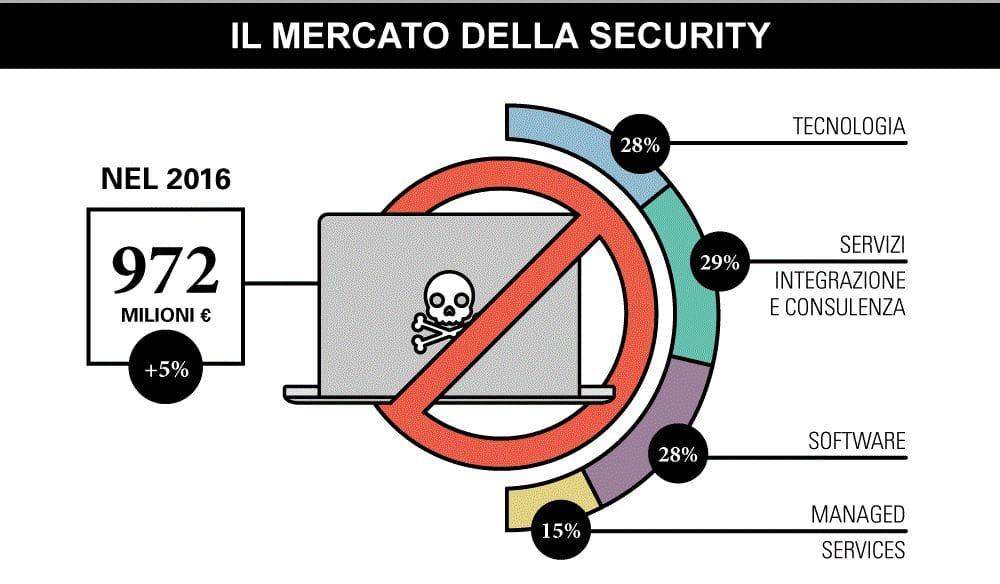 Cybercrime, la minaccia globale che fa tremare l'economia digitale