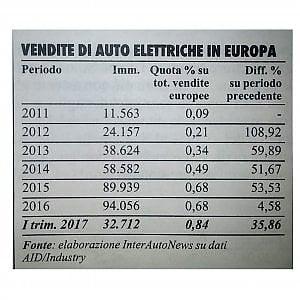 Auto elettriche, futuro roseo, presente tragico