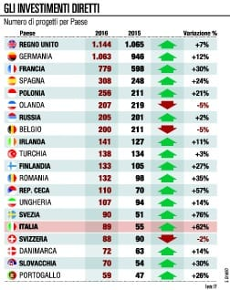 L'Italia torna ad attrarre gli investimenti esteri balzo del 62% nel 2016