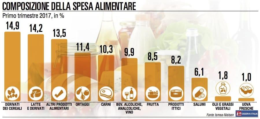 Consumi alimentari, crescita debole trainata dai prodotti confezionati