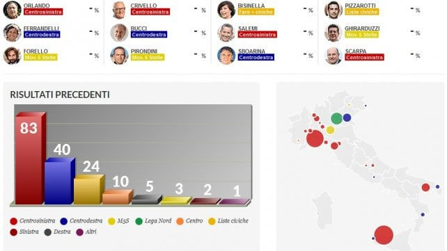 Speciale  I risultati dei 1004 Comuni al voto: i candidati, le liste, i nuovi consigli