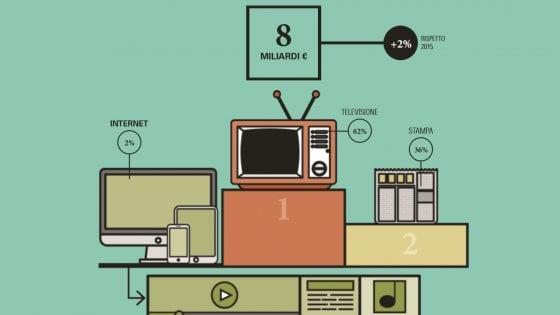 Mercato dei media, boom della tv grazie al canone. Ma per la pubblicità online è duopolio Google-Facebook
