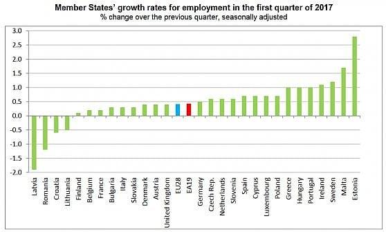 Record di occupati in Europa: 234,2 milioni, mai così tanti