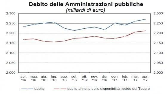 Nuovo record del debito pubblico, ad aprile a 2.270 miliardi