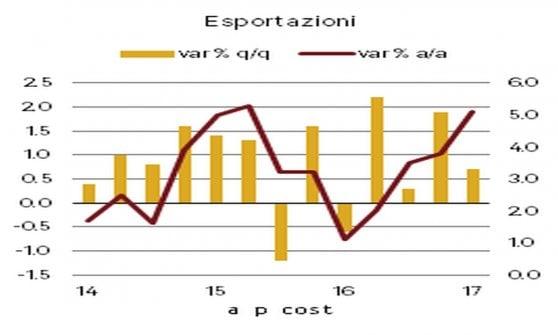 La ripresa c'è ma inflazione e occupazione non si vedono