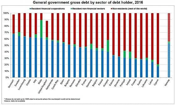 Il debito pubblico è per due terzi in mani italiane