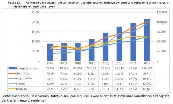 """Fuga di lavoratori dall'Italia: dal 2008 """"persi"""" 800mila residenti"""