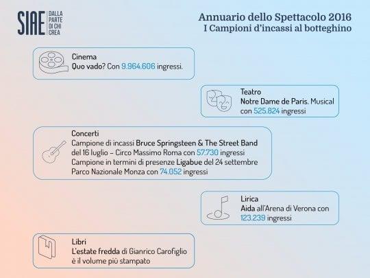 Siae, i dati dello spettacolo nel 2016: il Boss è il più ricco, Ligabue il più seguito