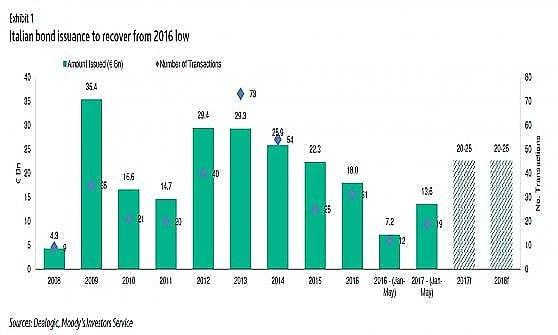 Imprese e finanziamenti: più obbligazioni che prestiti bancari