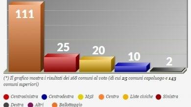 Ballottaggi: 111 comuni per 4 mln di italiani Domenica urne aperte dalle 7 alle 23