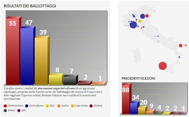 Il centrodestra avanza, male Pd e M5s   Speciale  I risultati dei 1004 Comuni al voto: i neosindaci, le liste, i nuovi consigli