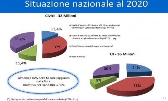 Banda ultra larga, copertura italiana a rischio flop: ecco la mappa del digital divide