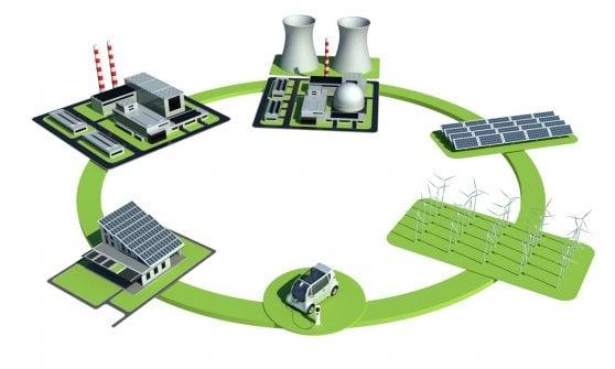 La distribuzione di energia, dalla centrale al contatore