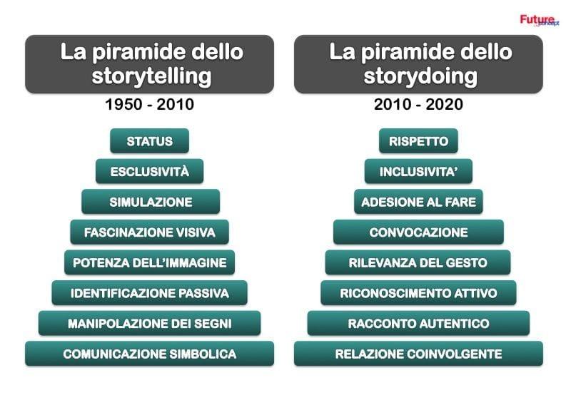 Dallo storytelling allo storydoing
