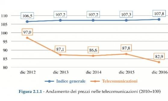 Internet veloce nel 72 per cento delle case, ma italiani penultimi nell'uso della Rete