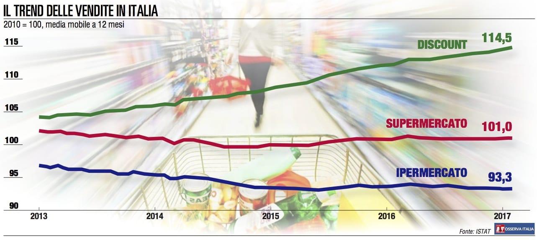 I trend di vendita: arretra la Gdo, cresce l'-efood