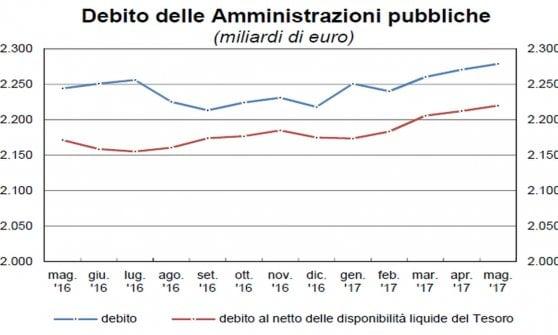 Il debito macina record: a maggio 2.279 miliardi