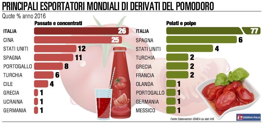 Re pomodoro: Italia primo esportatore mondiale di polpe e pelati