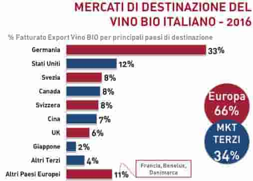 Vola l'export di vino bio