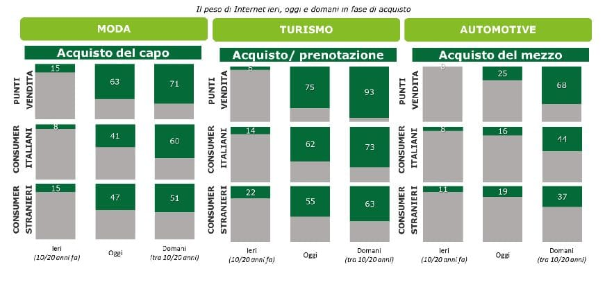 Innovazione, per 9 italiani su 10 non si fa abbastanza