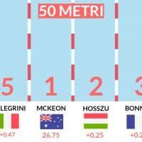 Mondiali di nuoto, le quattro vasche dello strepitoso trionfo di Federica Pellegrini