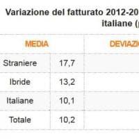 """Impresa ibrida batte quella italiana: """"Più competitiva se nel cda c'è uno straniero"""""""