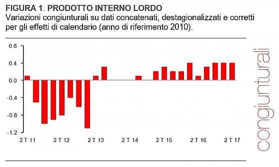 L'Istat conferma l'accelerazione italiana: il Pil sale dell'1,5% annuo