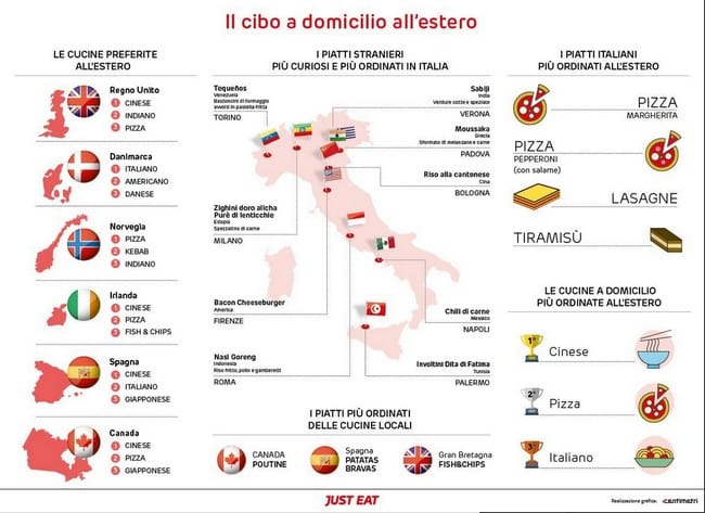 """Cibo a domicilio: stranieri """"pazzi"""" per cinese, pizza e piatti italiani"""