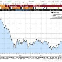 L'euro si rafforza oltre 1,2 dollari, nonostante le preoccupazioni di Draghi