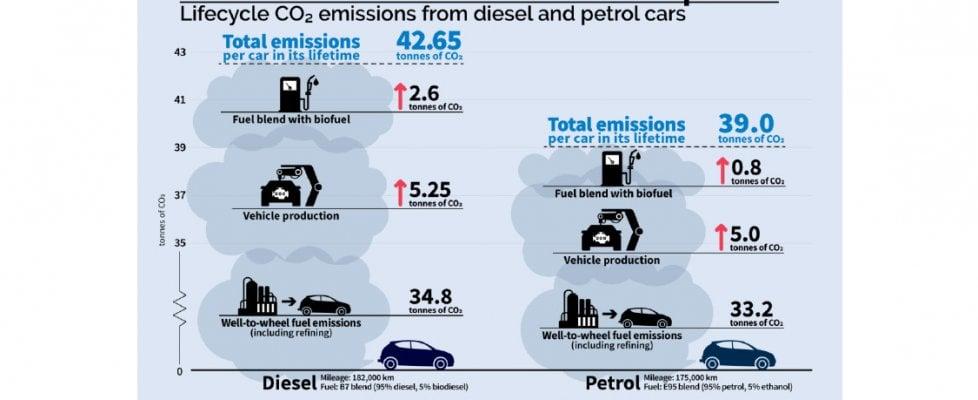 Studio europeo, ecco perché le auto diesel sono le più dannose per il clima