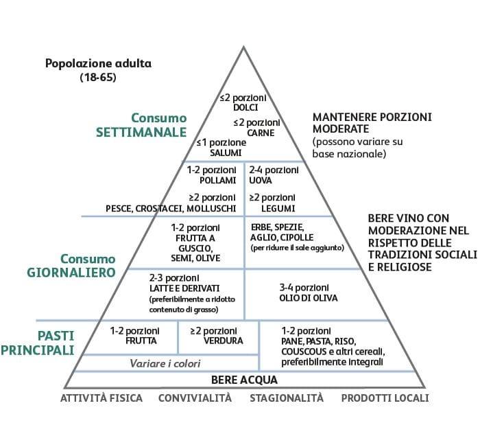 La nuova piramide della dieta mediterranea. CREA - Centro di ricerca per gli alimenti e la nutrizione