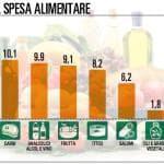 Torna a crescere la spesa per alimentari, al traino di pesce e birra