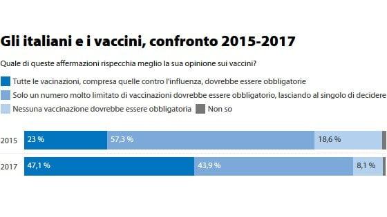 La vittoria dei pro-vax: raddoppiati gli italiani che credono alla scienza